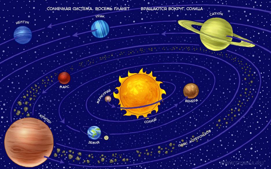 какие бывают планетки наименования и фото