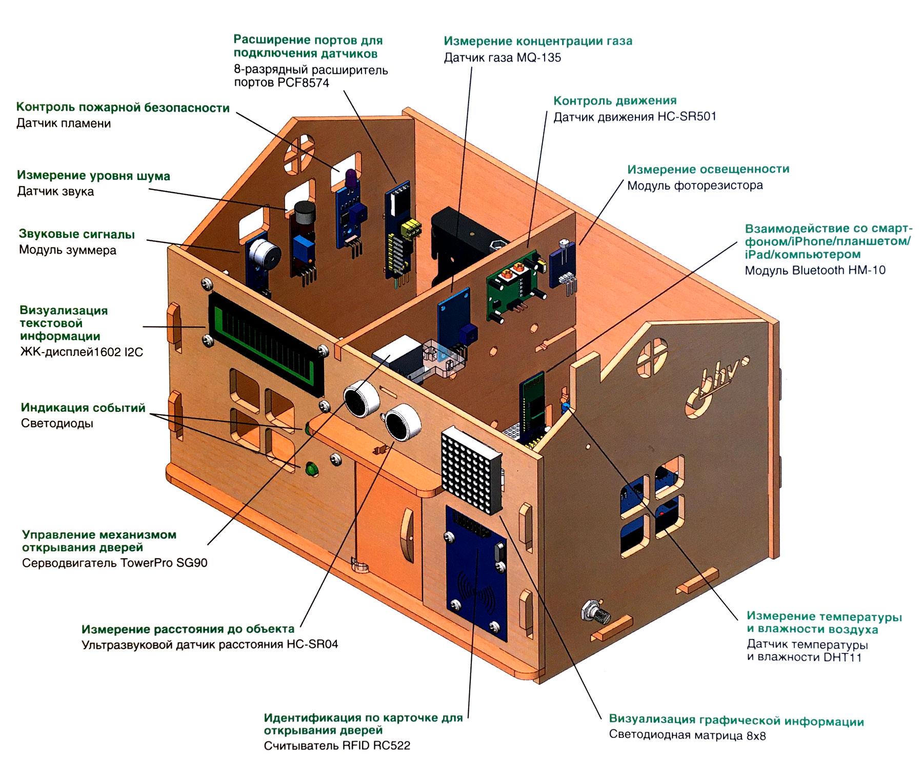nabor-po-elektronike-umnyi-dom-na-baze-arduino-foto-tdx-978-5-9775-6608-7-05.jpg